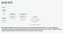 "Etymology of ""Project"".png"
